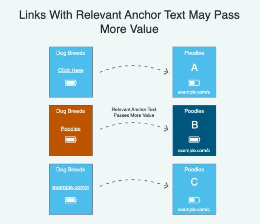 Anchor Text'in alakalı olması verilen bağlantı linkinin değerini artırabilir