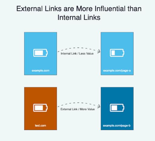External ve Internal linklerinin değer aktarımındaki gücü
