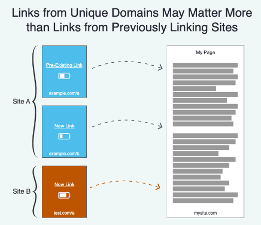 Farklı domainlerden gelen benzersiz linkler link akışı için daha anlamlı olabilir