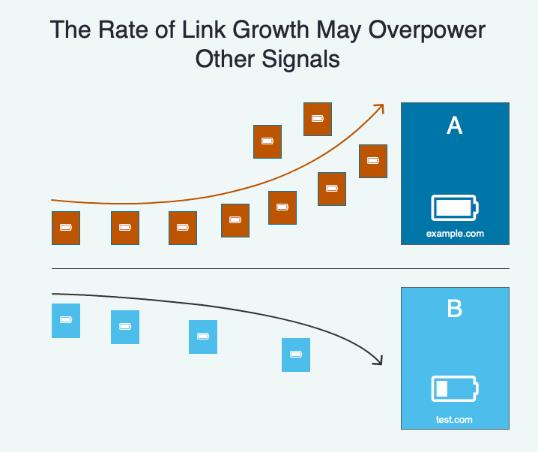 İçerikteki linklerin güncellenmesi ve artırılması arama sonuçlarında ve seo anlamında sayfanın değerini artı