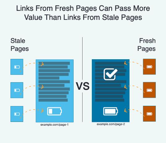 Güncel sitelerden gelen linkler değer aktarımı için güncel olmayan sitelere göre daha faydalı