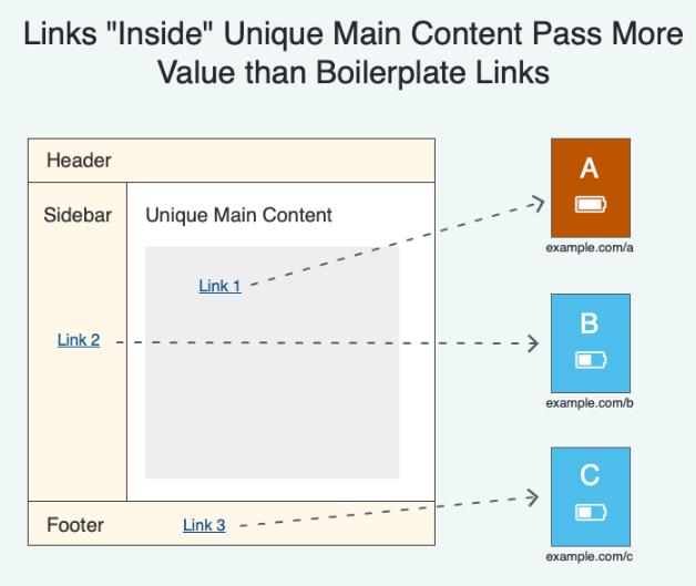 Ana metin alanındaki linkler seo anlamında daha fazla değere sahip
