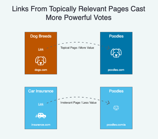 Konusal olarak alakalı olan sitelerden gelen linkler seo anlamında daha fazla değer aktarımı sağlar
