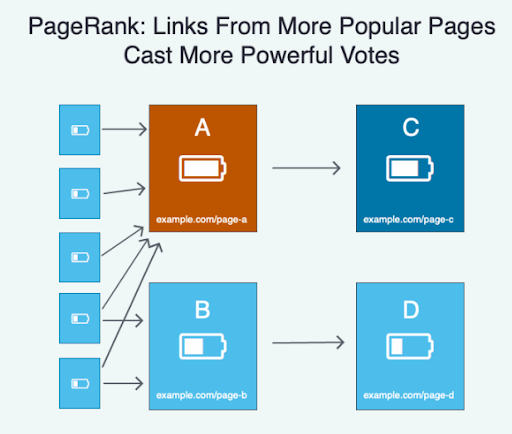 Popüler sayfalardan gelen linkler seo anlamında daha güçlü sinyale sahip